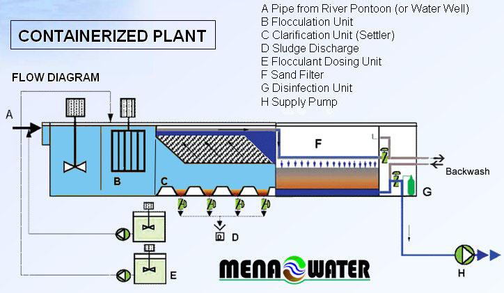 Mena Water Potable Water Plant